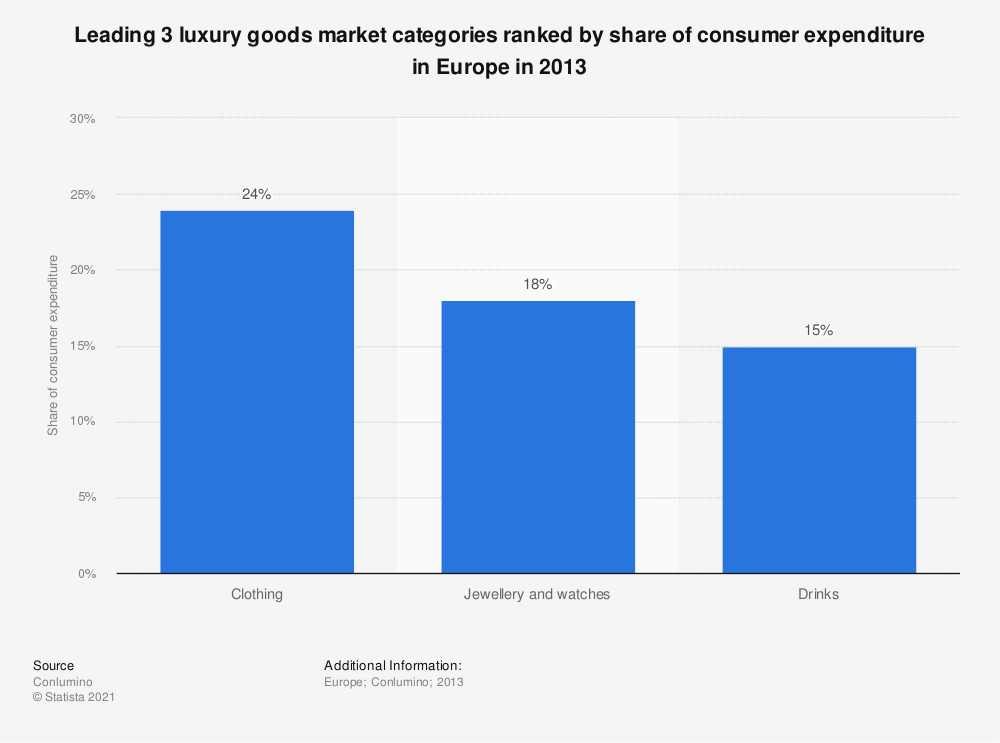 Statistic: Leading 3 luxury goods market categories ranked by share of consumer expenditure in Europe in 2013 | Statista