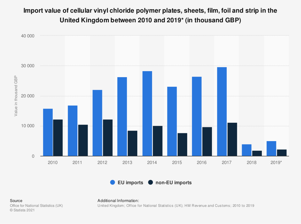 Statistic: Import value of cellular vinyl chloride polymer plates, sheets, film, foil and strip in the United Kingdom between 2010 and 2019* (in thousand GBP) | Statista