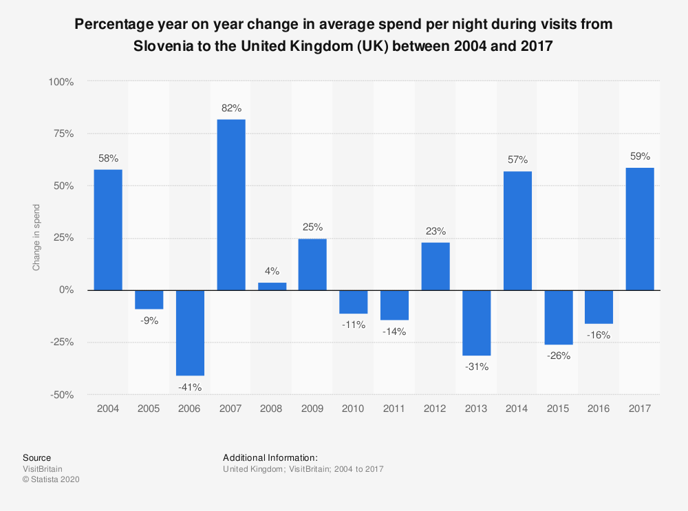 Statistic: Percentage year on year change in average spend per night during visits from Slovenia to the United Kingdom (UK) between 2004 and 2017 | Statista