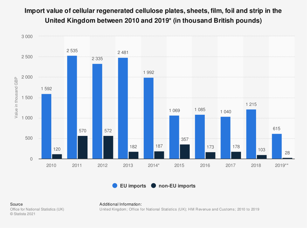 Statistic: Import value of cellular regenerated cellulose plates, sheets, film, foil and strip in the United Kingdom between 2010 and 2019* (in thousand British pounds) | Statista