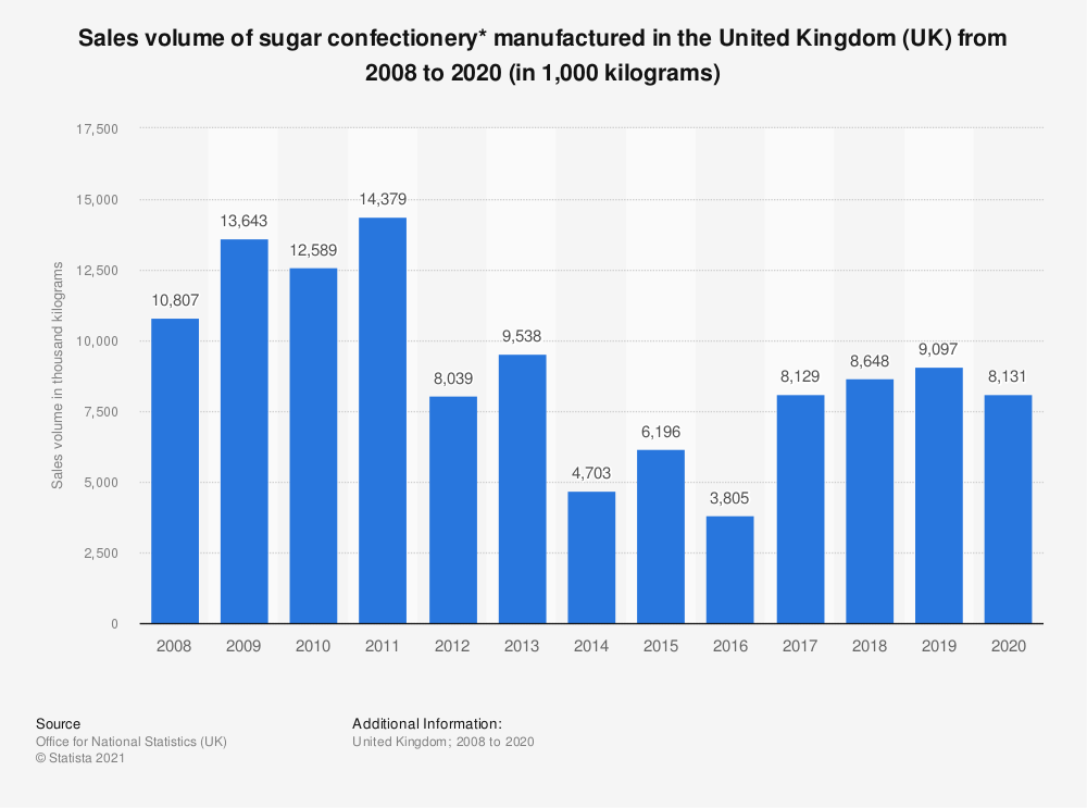 Statistic: Sales volume of sugar confectionery* manufactured in the United Kingdom (UK) from 2008 to 2017 (in 1,000  kilograms) | Statista