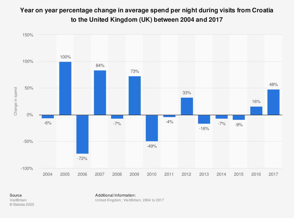 Statistic: Year on year percentage change in average spend per night during visits from Croatia to the United Kingdom (UK) between 2004 and 2017   Statista