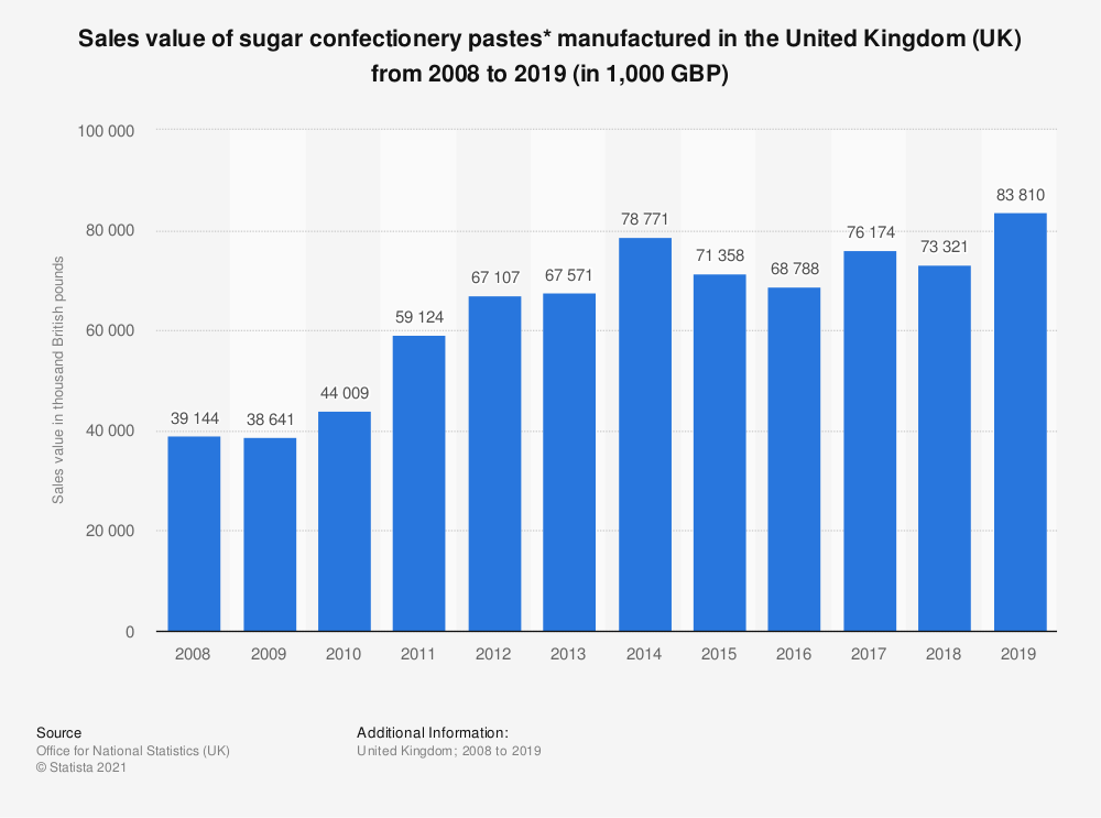 Statistic: Sales value of sugar confectionery pastes* manufactured in the United Kingdom (UK) from 2008 to 2018 (in 1,000 GBP) | Statista