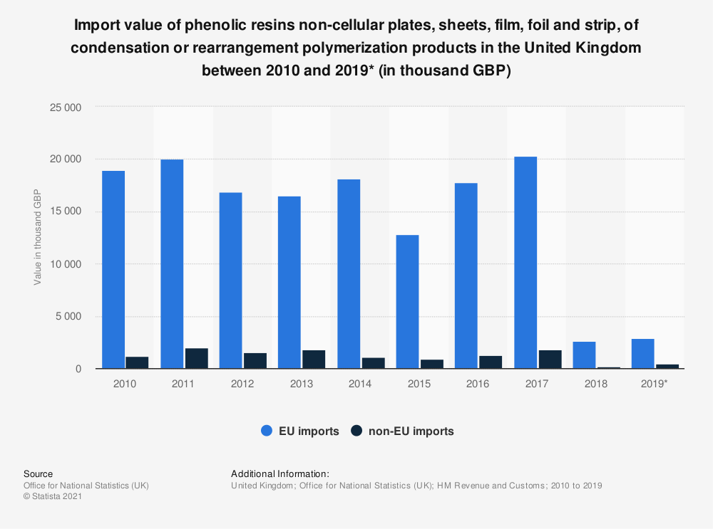 Statistic: Import value of phenolic resins non-cellular plates, sheets, film, foil and strip, of condensation or rearrangement polymerization products in the United Kingdom between 2010 and 2019* (in thousand GBP) | Statista