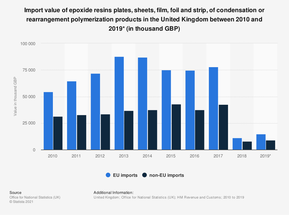 Statistic: Import value of epoxide resins plates, sheets, film, foil and strip, of condensation or rearrangement polymerization products in the United Kingdom between 2010 and 2019* (in thousand GBP) | Statista
