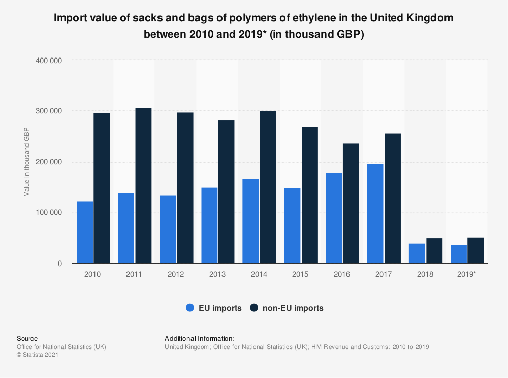 Statistic: Import value of sacks and bags of polymers of ethylene in the United Kingdom between 2010 and 2019* (in thousand GBP) | Statista