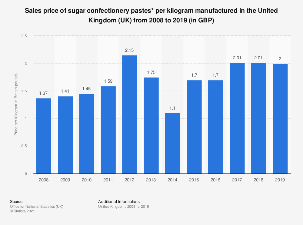 Statistic: Sales price of sugar confectionery pastes* per kilogram manufactured in the United Kingdom (UK) from 2008 to 2019 (in GBP) | Statista