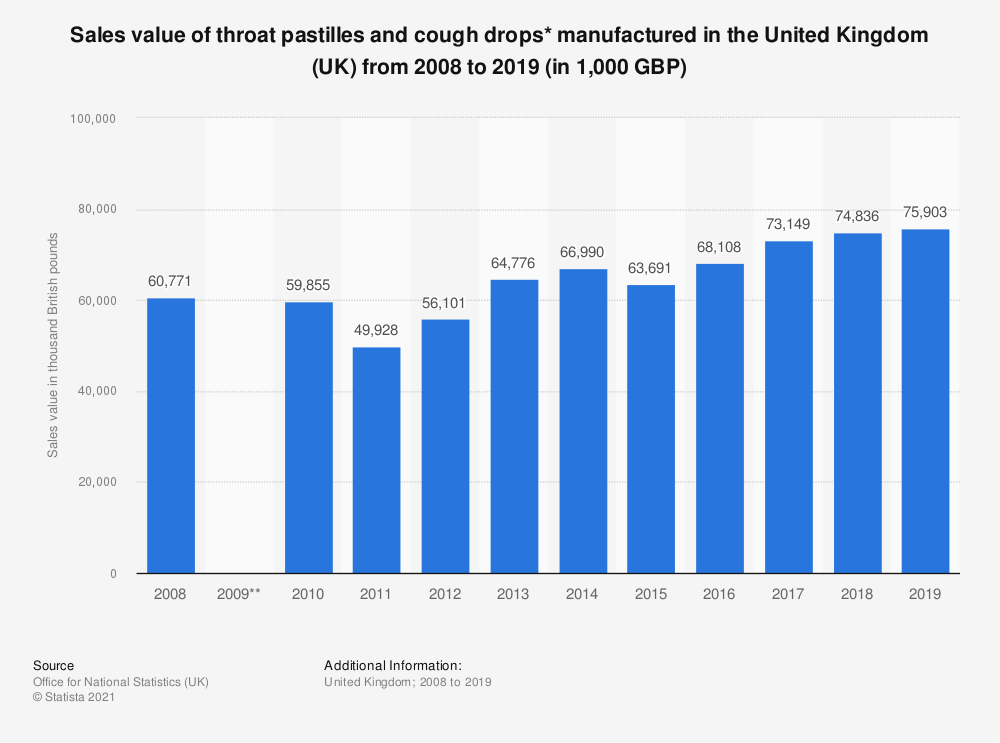 Statistic: Sales value of throat pastilles and cough drops* manufactured in the United Kingdom (UK) from 2008 to 2019 (in 1,000 GBP) | Statista