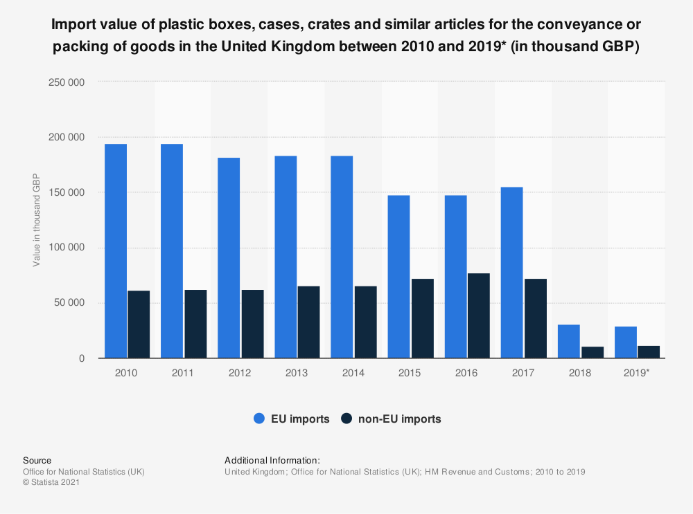 Statistic: Import value of plastic boxes, cases, crates and similar articles for the conveyance or packing of goods in the United Kingdom between 2010 and 2019* (in thousand GBP)   Statista
