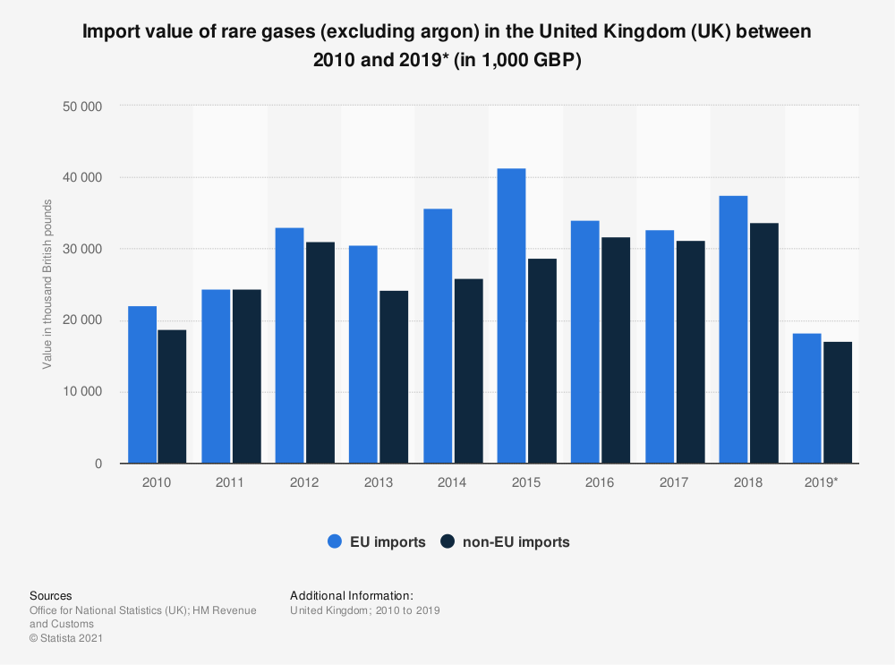 Statistic: Import value of rare gases (excluding argon) in the United Kingdom (UK) between 2010 and 2018 (in 1,000 GBP) | Statista