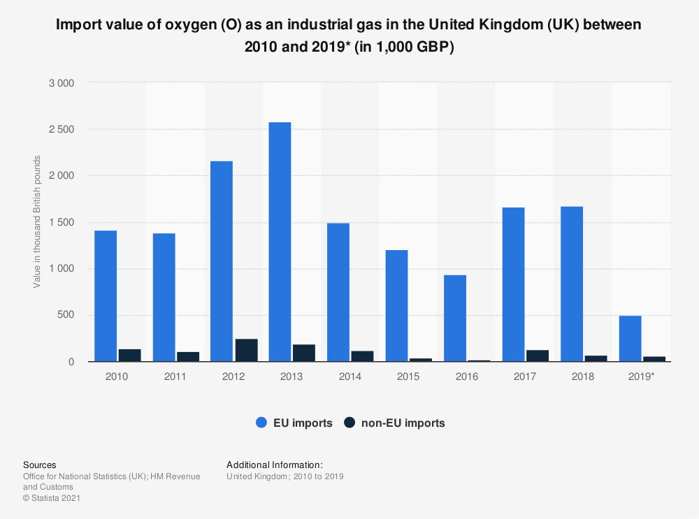 Statistic: Import value of oxygen (O) as an industrial gas in the United Kingdom (UK) between 2010 and 2018 (in 1,000 GBP) | Statista