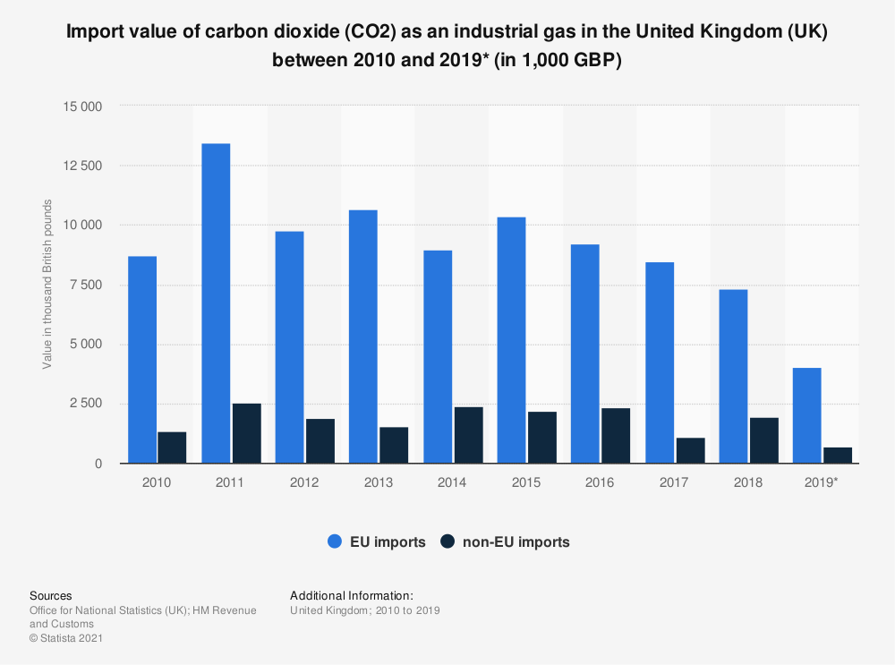 Statistic: Import value of carbon dioxide (CO2) as an industrial gas in the United Kingdom (UK) between 2010 and 2019* (in 1,000 GBP) | Statista
