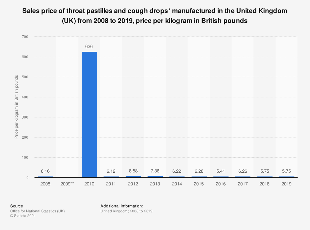 Statistic: Sales price of throat pastilles and cough drops* manufactured in the United Kingdom (UK) from 2008 to 2018, price per kilogram in British pounds | Statista