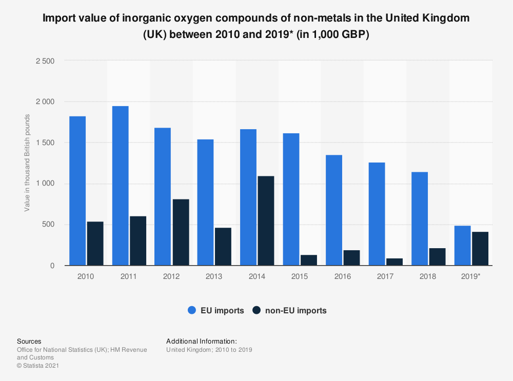 Statistic: Import value of inorganic oxygen compounds of non-metals in the United Kingdom (UK) between 2010 and 2018 (in 1,000 GBP) | Statista