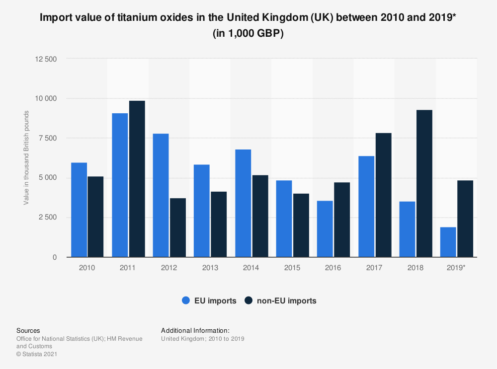 Statistic: Import value of titanium oxides in the United Kingdom (UK) between 2010 and 2018 (in 1,000 GBP)   Statista