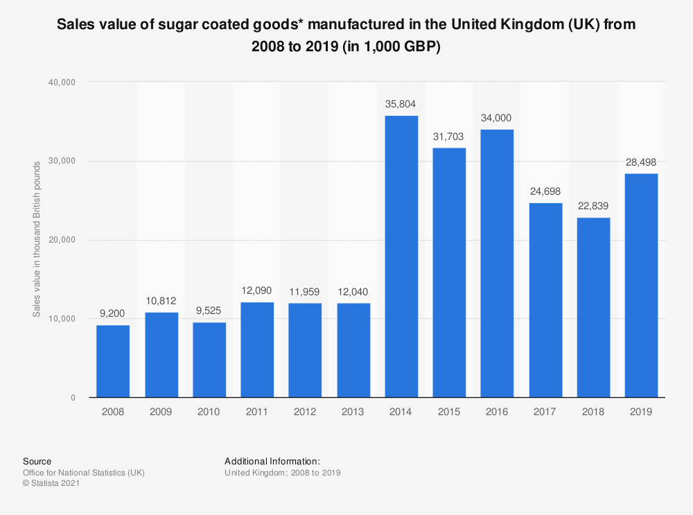 Statistic: Sales value of sugar coated goods* manufactured in the United Kingdom (UK) from 2008 to 2018 (in 1,000 GBP) | Statista
