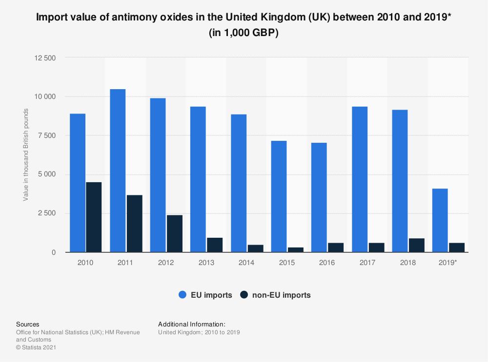Statistic: Import value of antimony oxides in the United Kingdom (UK) between 2010 and 2018 (in 1,000 GBP) | Statista