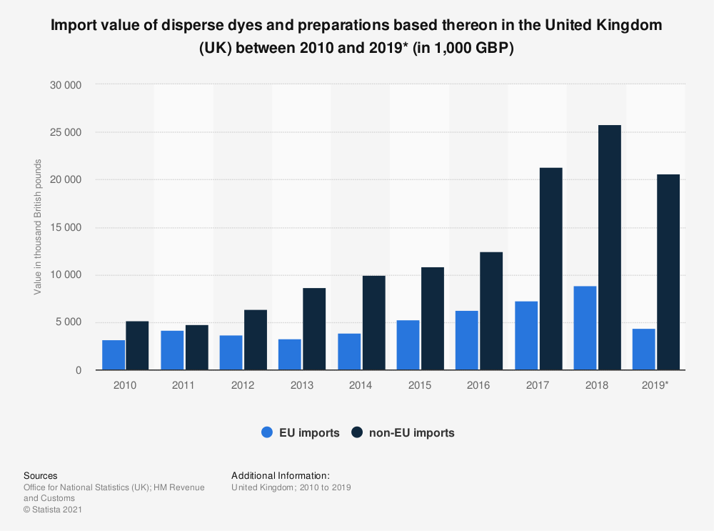 Statistic: Import value of disperse dyes and preparations based thereon in the United Kingdom (UK) between 2010 and 2018 (in 1,000 GBP)   Statista