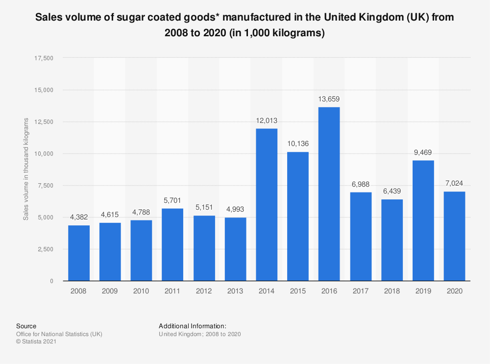 Statistic: Sales volume of sugar coated goods* manufactured in the United Kingdom (UK) from 2008 to 2018 (in 1,000  kilograms) | Statista