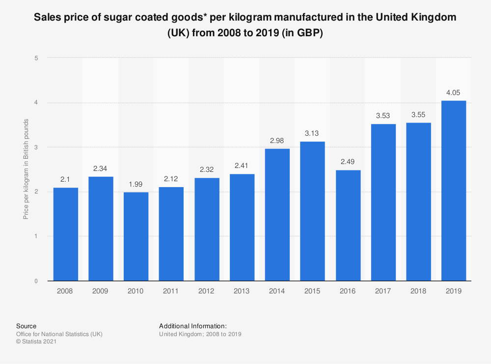 Statistic: Sales price of sugar coated goods* per kilogram manufactured in the United Kingdom (UK) from 2008 to 2017 (in GBP) | Statista