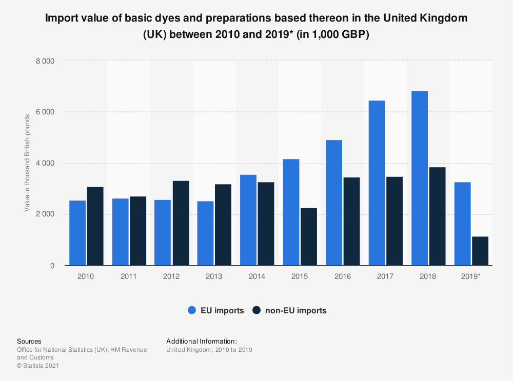 Statistic: Import value of basic dyes and preparations based thereon in the United Kingdom (UK) between 2010 and 2018 (in 1,000 GBP) | Statista
