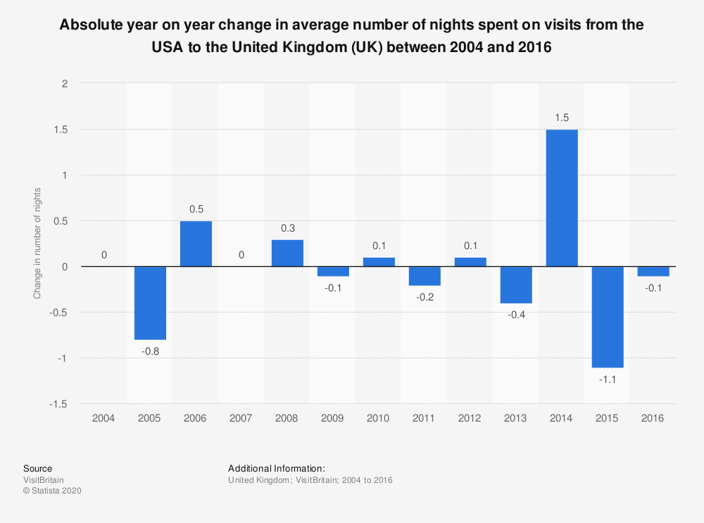 Statistic: Absolute year on year change in average number of nights spent on visits from the USA to the United Kingdom (UK) between 2004 and 2016 | Statista