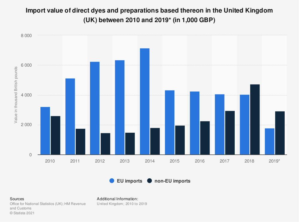 Statistic: Import value of direct dyes and preparations based thereon in the United Kingdom (UK) between 2010 and 2019* (in 1,000 GBP) | Statista