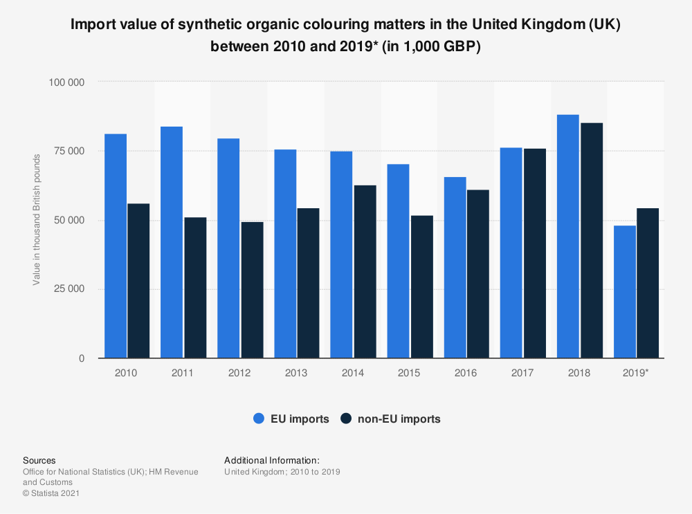 Statistic: Import value of synthetic organic colouring matters in the United Kingdom (UK) between 2010 and 2018 (in 1,000 GBP) | Statista