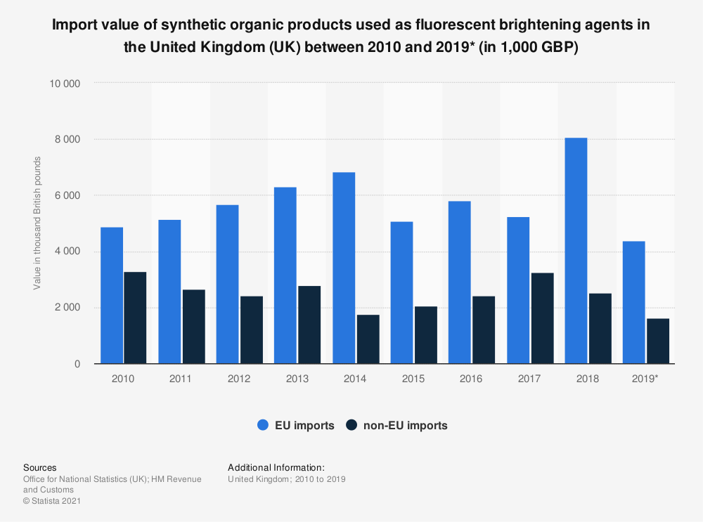 Statistic: Import value of synthetic organic products used as fluorescent brightening agents in the United Kingdom (UK) between 2010 and 2018 (in 1,000 GBP) | Statista