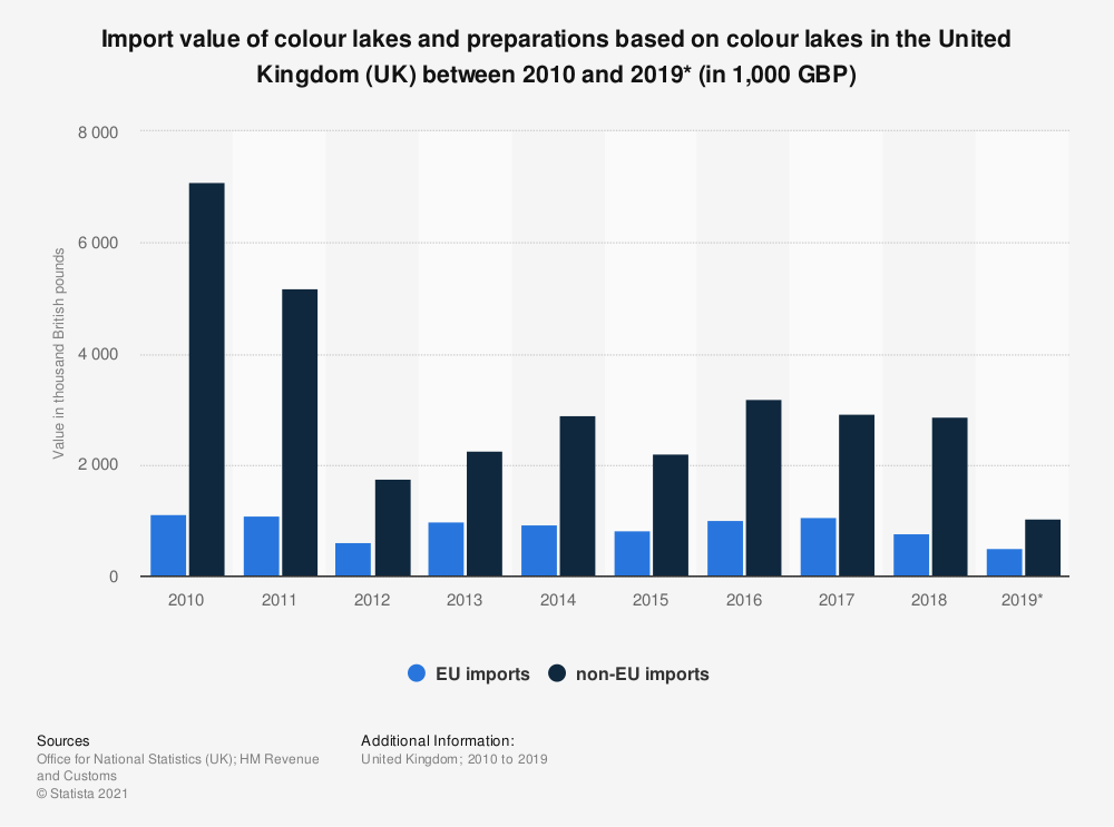 Statistic: Import value of colour lakes and preparations based on colour lakes in the United Kingdom (UK) between 2010 and 2018 (in 1,000 GBP) | Statista