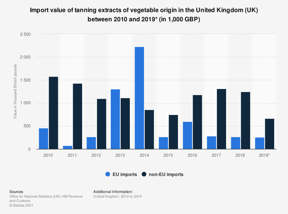 Statistic: Import value of tanning extracts of vegetable origin in the United Kingdom (UK) between 2010 and 2018 (in 1,000 GBP) | Statista