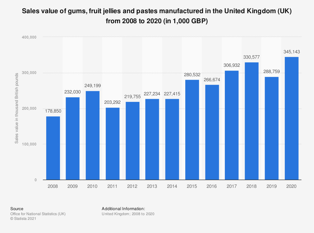 Statistic: Sales value of gums, fruit jellies and pastes manufactured in the United Kingdom (UK) from 2008 to 2018 (in 1,000 GBP) | Statista