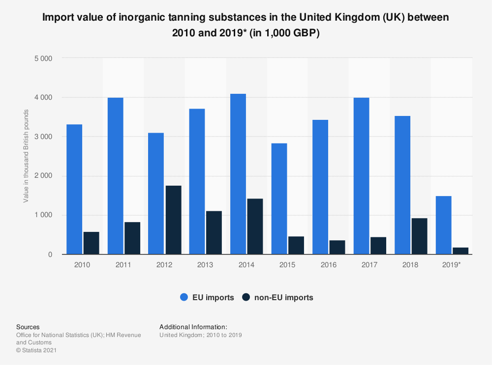 Statistic: Import value of inorganic tanning substances in the United Kingdom (UK) between 2010 and 2018 (in 1,000 GBP) | Statista