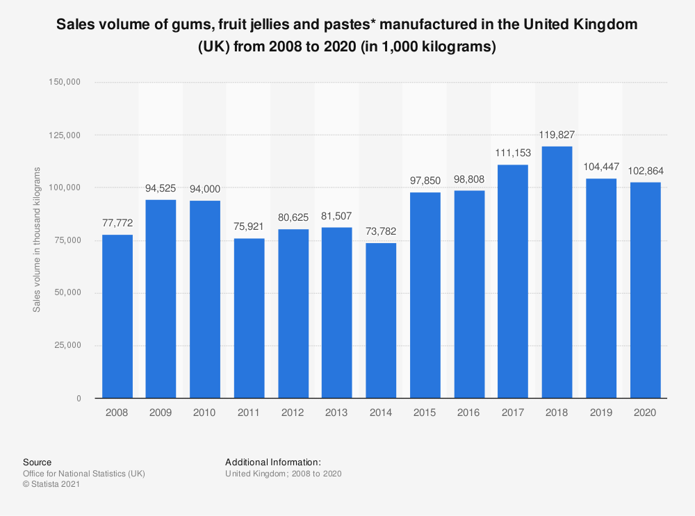 Statistic: Sales volume of gums, fruit jellies and pastes* manufactured in the United Kingdom (UK) from 2008 to 2018 (in 1,000  kilograms) | Statista
