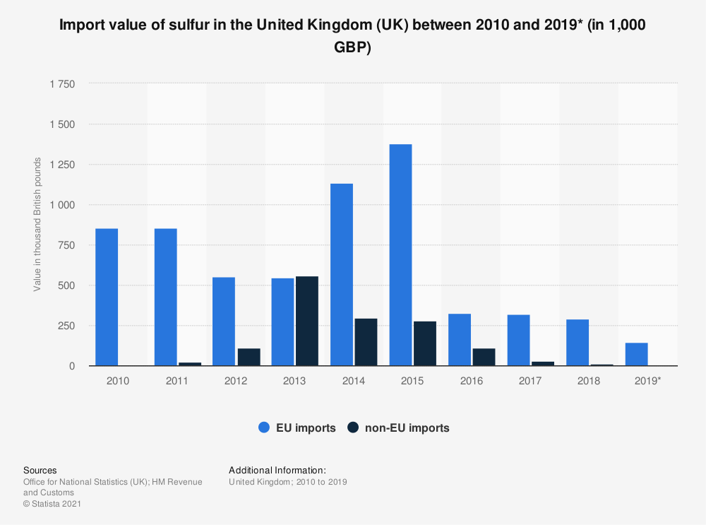 Statistic: Import value of sulfur in the United Kingdom (UK) between 2010 and 2019* (in 1,000 GBP) | Statista