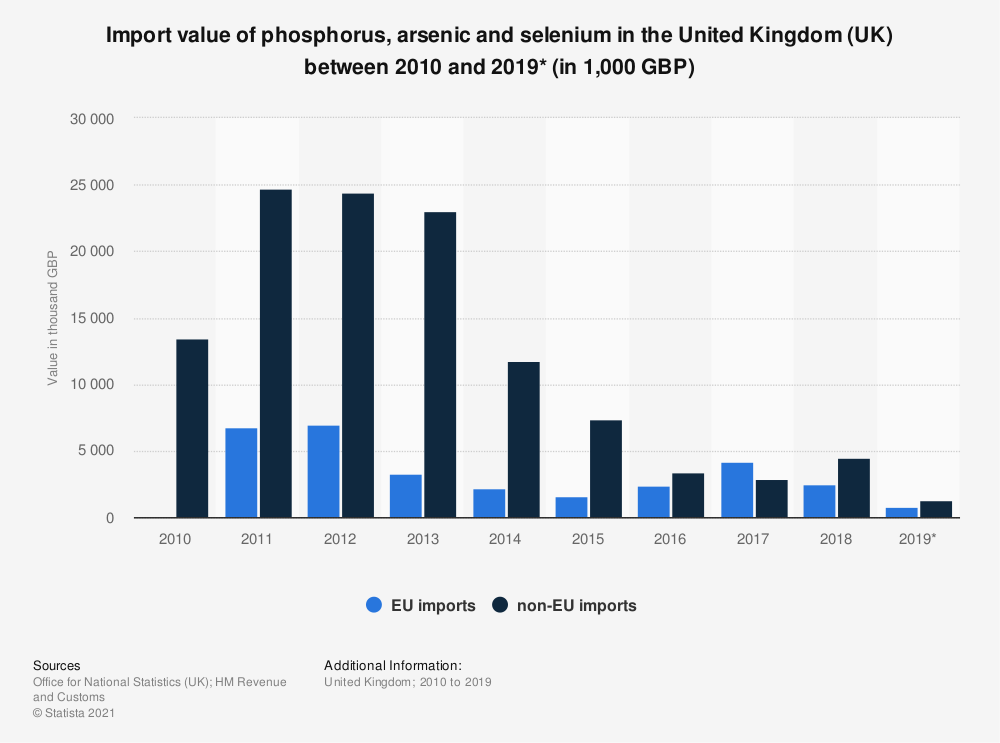 Statistic: Import value of phosphorus, arsenic and selenium in the United Kingdom (UK) between 2010 and 2018 (in 1,000 GBP) | Statista