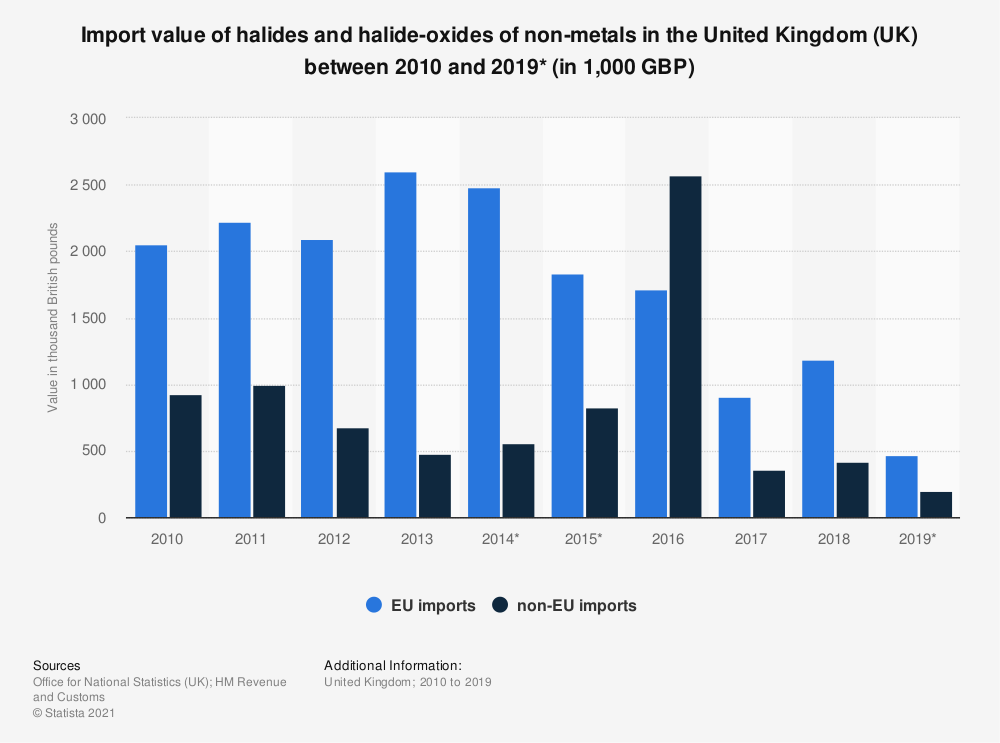 Statistic: Import value of halides and halide-oxides of non-metals in the United Kingdom (UK) between 2010 and 2018 (in 1,000 GBP) | Statista