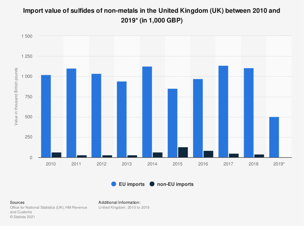 Statistic: Import value of sulfides of non-metals in the United Kingdom (UK) between 2010 and 2018 (in 1,000 GBP) | Statista