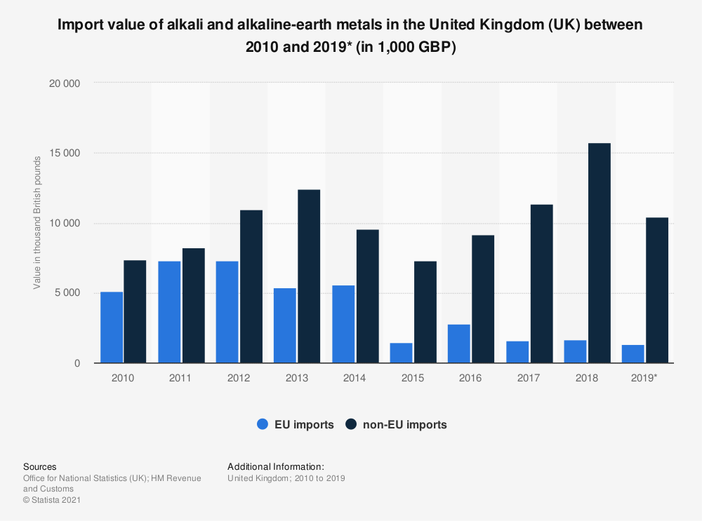 Statistic: Import value of alkali and alkaline-earth metals in the United Kingdom (UK) between 2010 and 2019* (in 1,000 GBP) | Statista