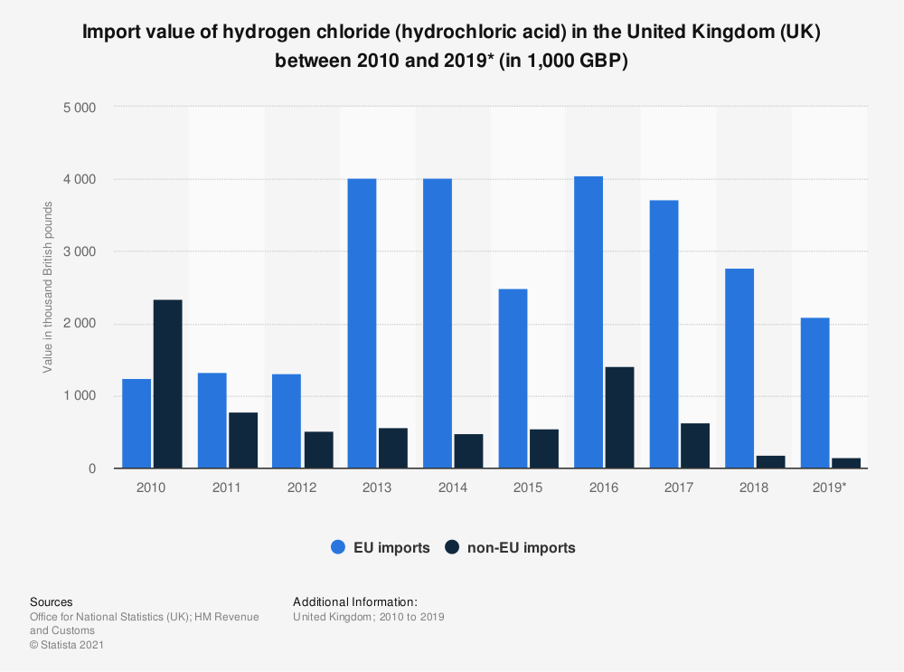 Statistic: Import value of hydrogen chloride (hydrochloric acid) in the United Kingdom (UK) between 2010 and 2019* (in 1,000 GBP) | Statista