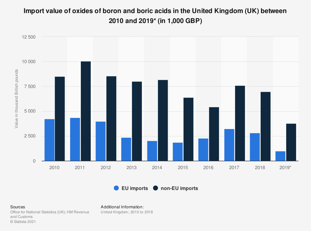 Statistic: Import value of oxides of boron and boric acids in the United Kingdom (UK) between 2010 and 2019* (in 1,000 GBP) | Statista