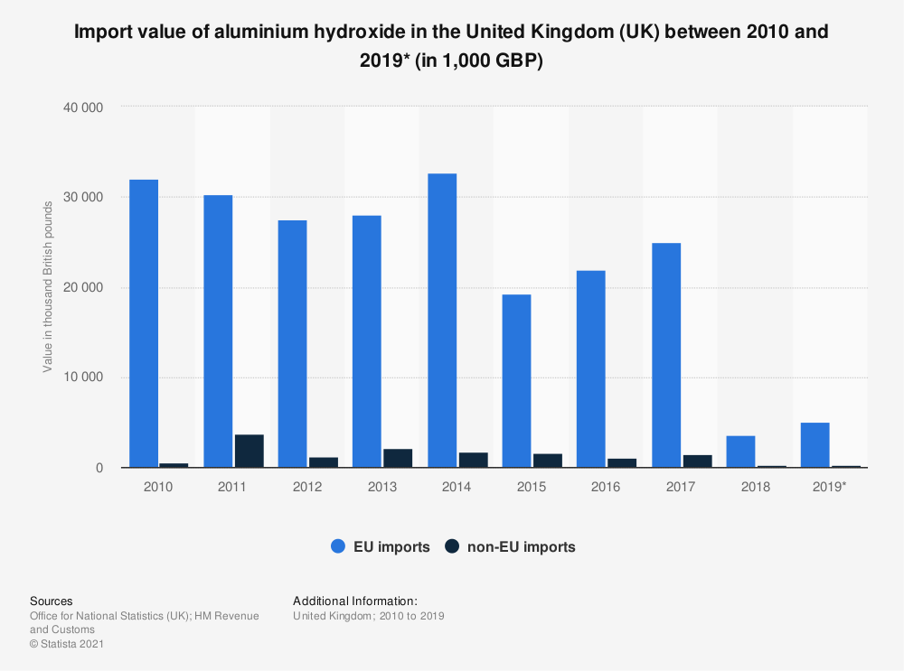 Statistic: Import value of aluminium hydroxide in the United Kingdom (UK) between 2010 and 2019* (in 1,000 GBP) | Statista