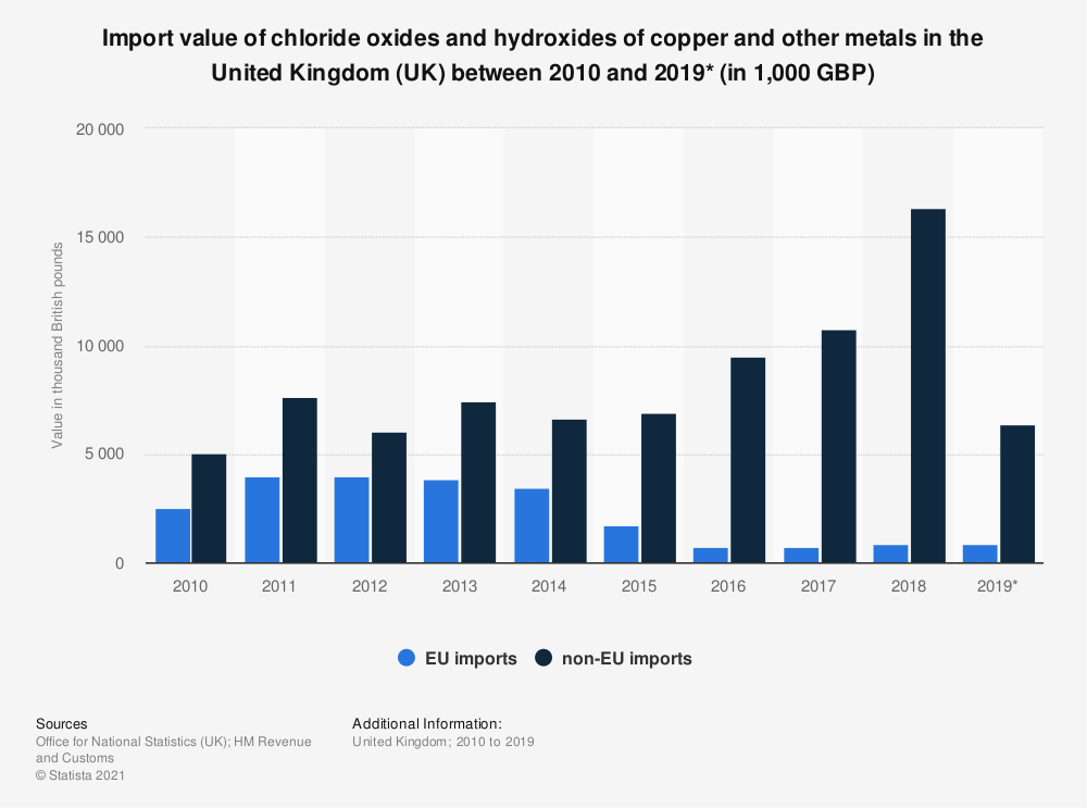 Statistic: Import value of chloride oxides and hydroxides of copper and other metals in the United Kingdom (UK) between 2010 and 2019* (in 1,000 GBP) | Statista
