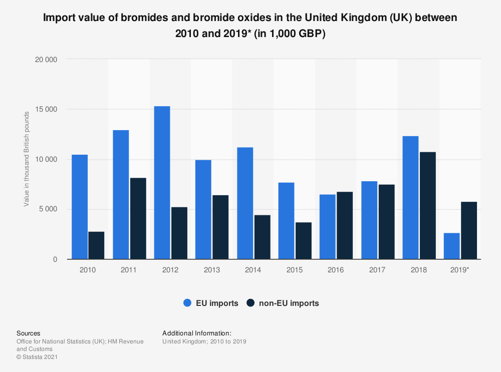 Statistic: Import value of bromides and bromide oxides in the United Kingdom (UK) between 2010 and 2018 (in 1,000 GBP) | Statista