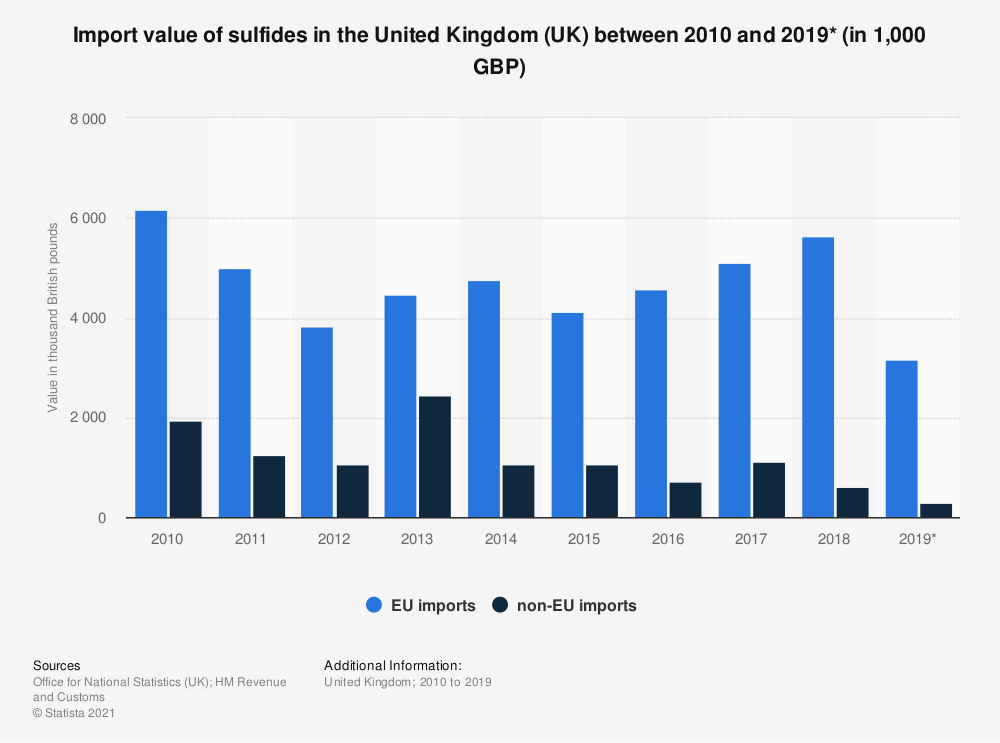 Statistic: Import value of sulfides in the United Kingdom (UK) between 2010 and 2019* (in 1,000 GBP) | Statista