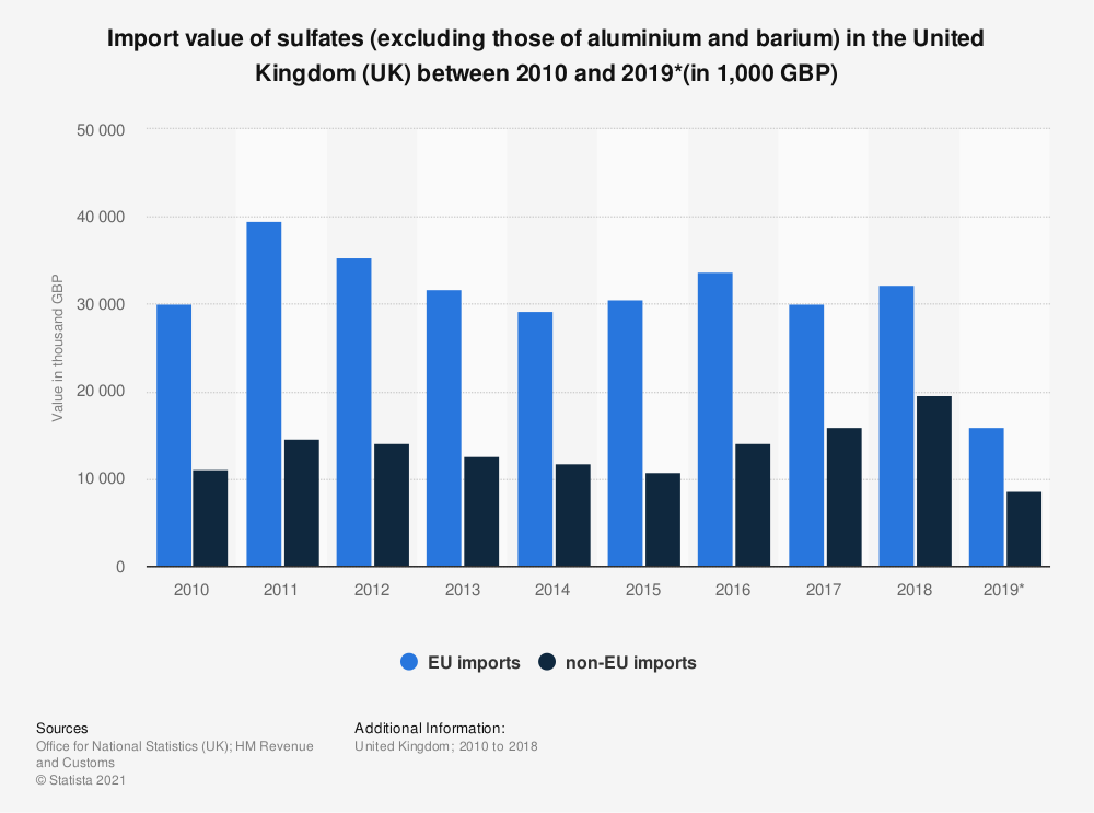 Statistic: Import value of sulfates (excluding those of aluminium and barium) in the United Kingdom (UK) between 2010 and 2018 (in 1,000 GBP) | Statista