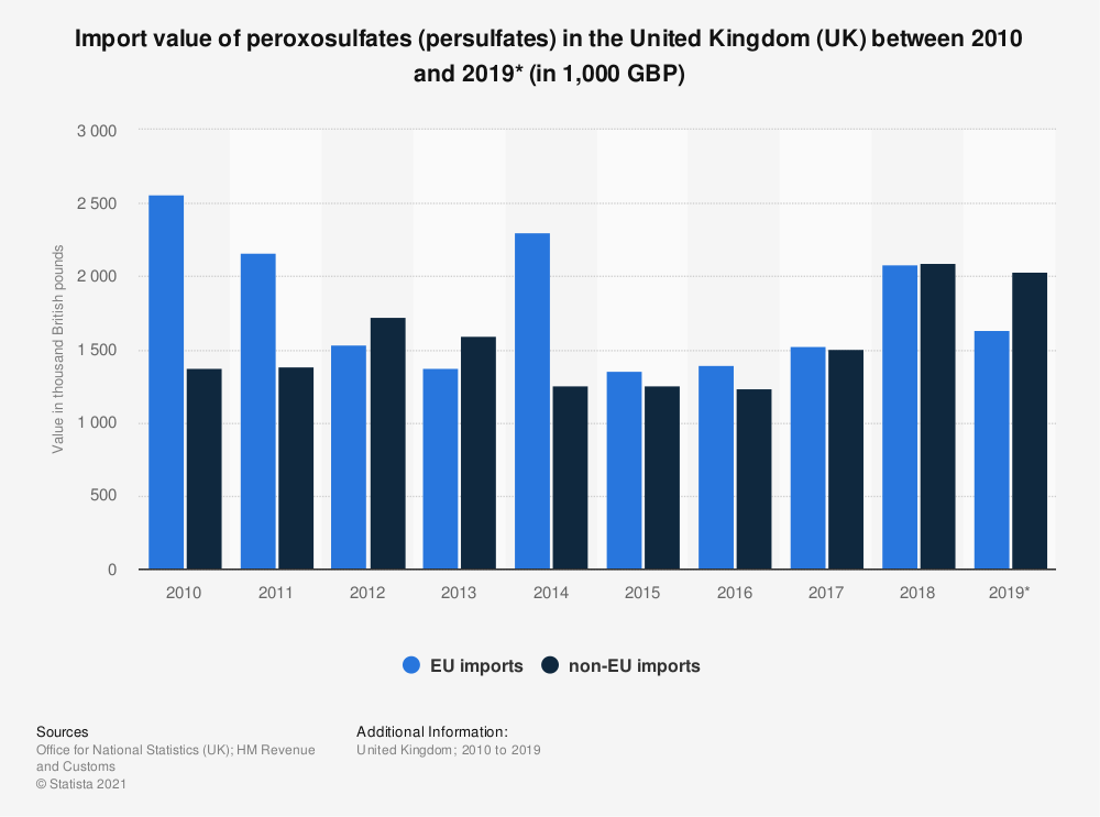 Statistic: Import value of peroxosulfates (persulfates) in the United Kingdom (UK) between 2010 and 2018 (in 1,000 GBP) | Statista