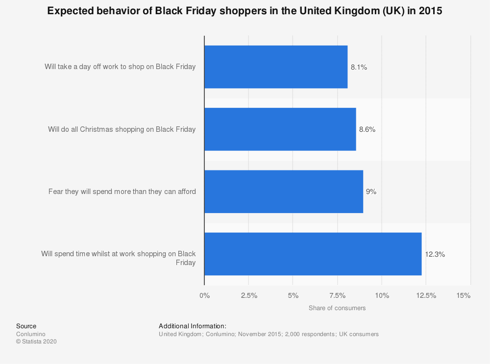 Statistic: Expected behavior of Black Friday shoppers in the United Kingdom (UK) in 2015 | Statista