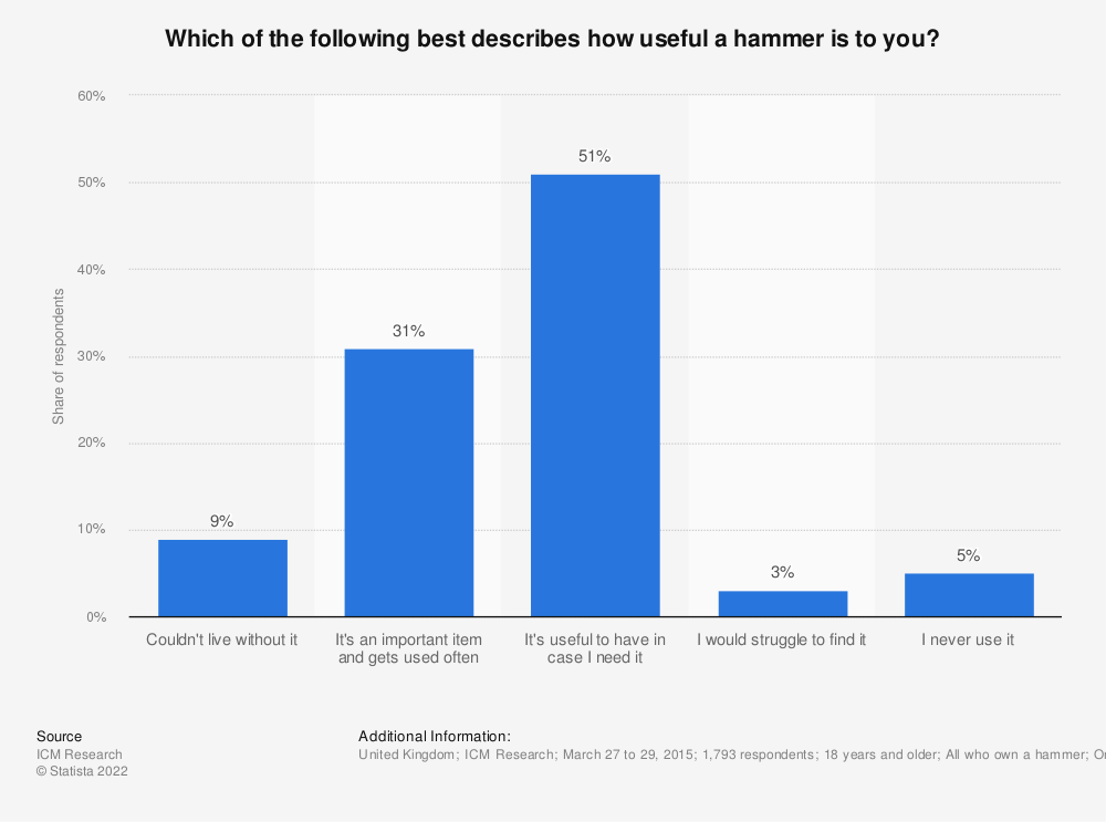 Statistic: Which of the following best describes how useful a hammer is to you? | Statista