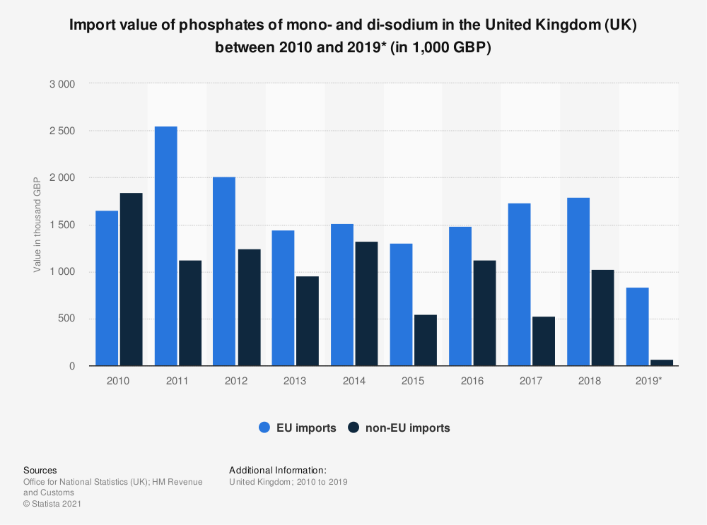 Statistic: Import value of phosphates of mono- and di-sodium in the United Kingdom (UK) between 2010 and 2018 (in 1,000 GBP) | Statista